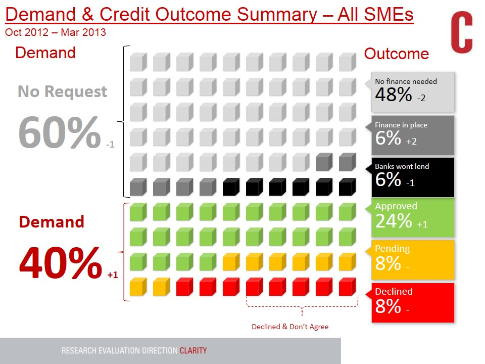 14013-Dept-of-Finance-SME-Lending-Study-May-2013-Overview-chart