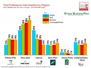General-Election-Regional-Analysis-13th-Feb-20112