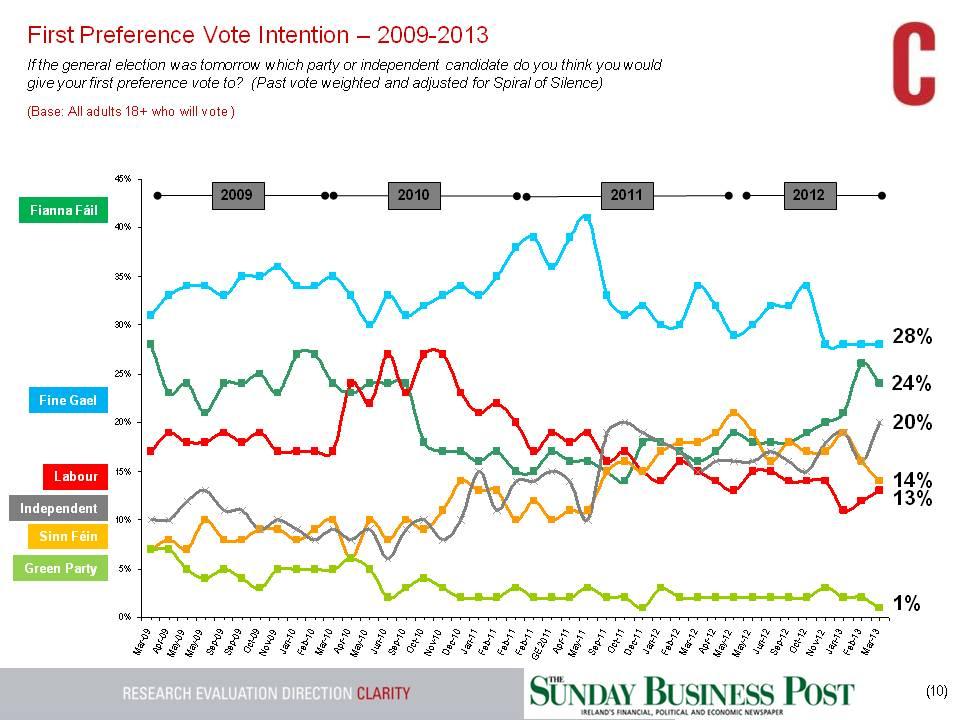 SBP-GE-Tracking-Poll-24th-Mar-2013-longer-trend