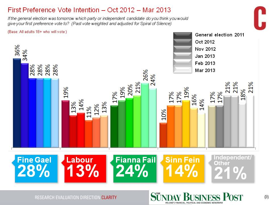 SBP-GE-Tracking-Poll-24th-Mar-2013