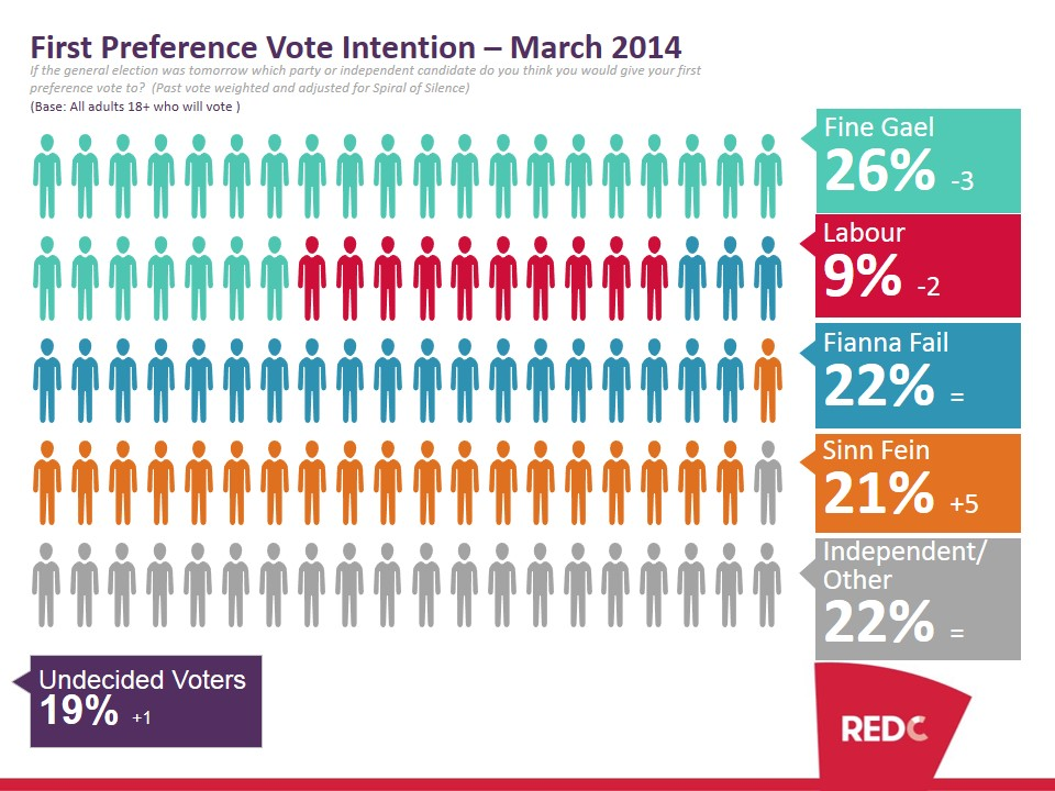 SBP-March-2014-Poll-Report