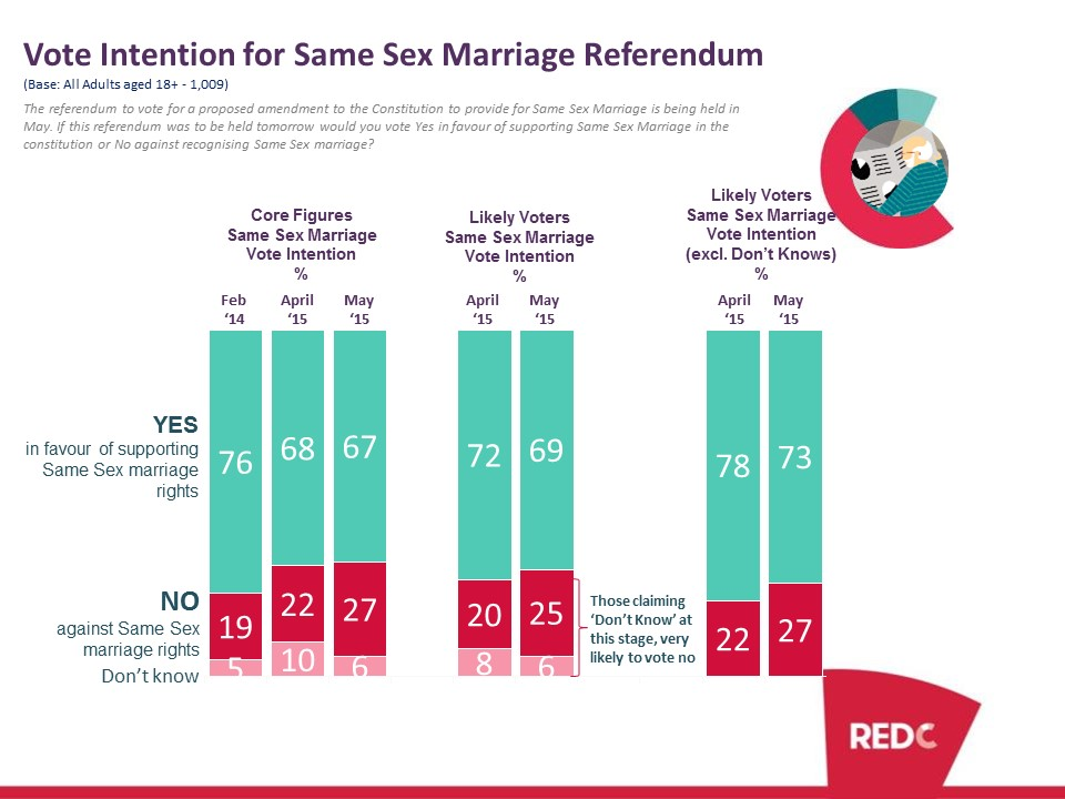 5 facts about same-sex marriage Pew Research Center