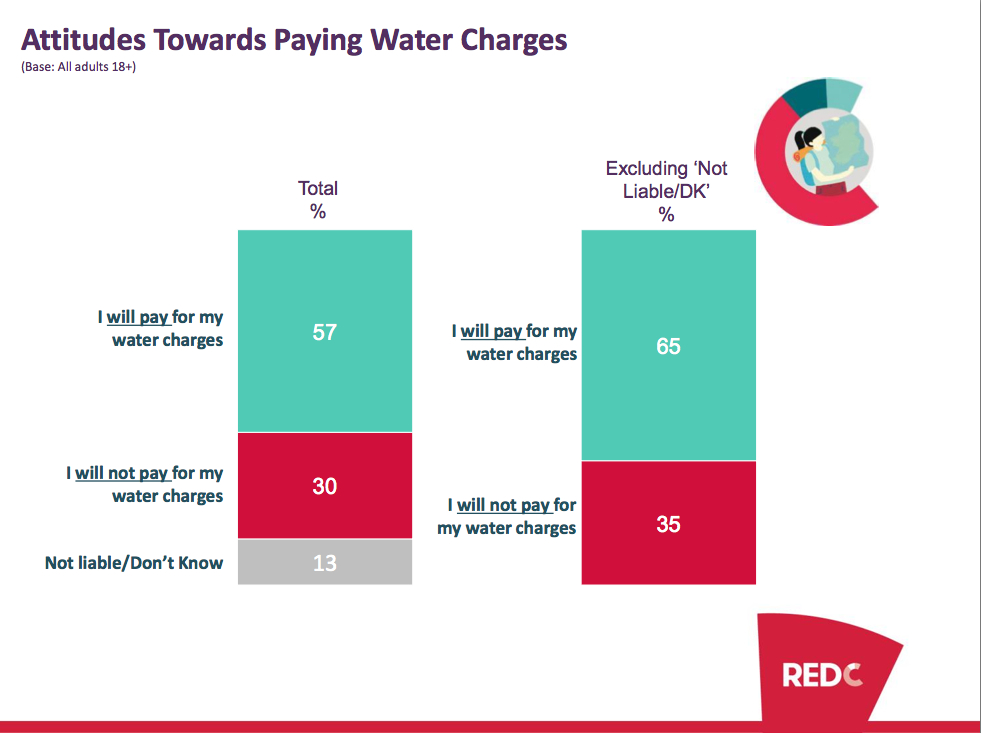 Water-charges