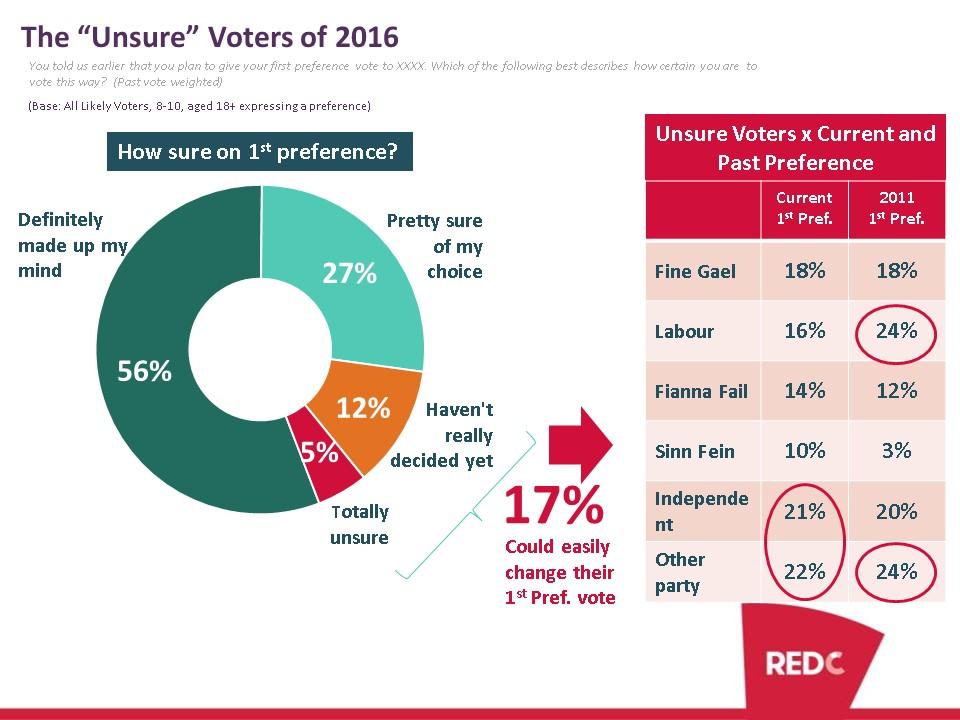 Unsure Voters