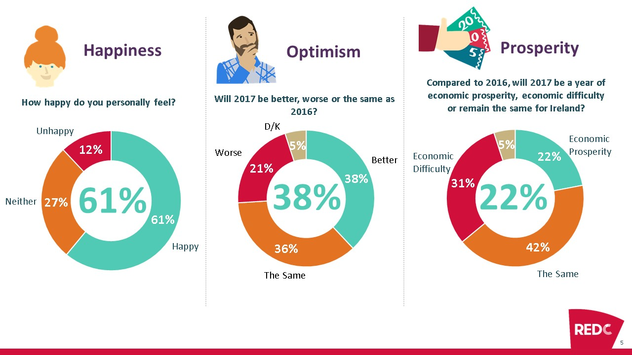 red-c-win-gallup-happiness-and-optimism-eoy-survey-2016