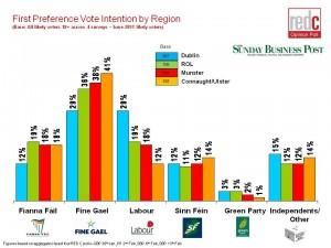 General-Election-Regional-Analysis-13th-Feb-20112