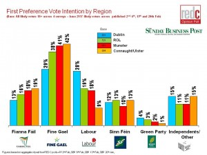 General-Election-Regional-Analysis-20th-Feb-2011