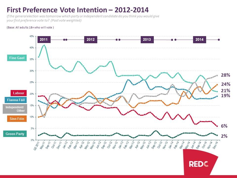 SBP-December-2014-Poll-Report