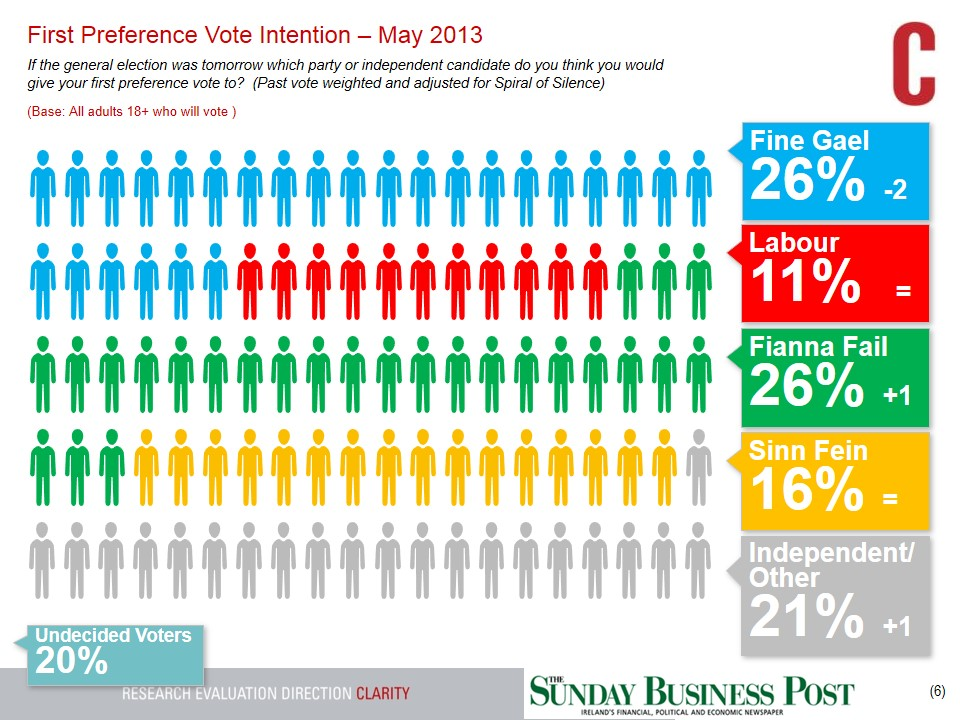 SBP-GE-Tracking-Poll-26th-May-2013
