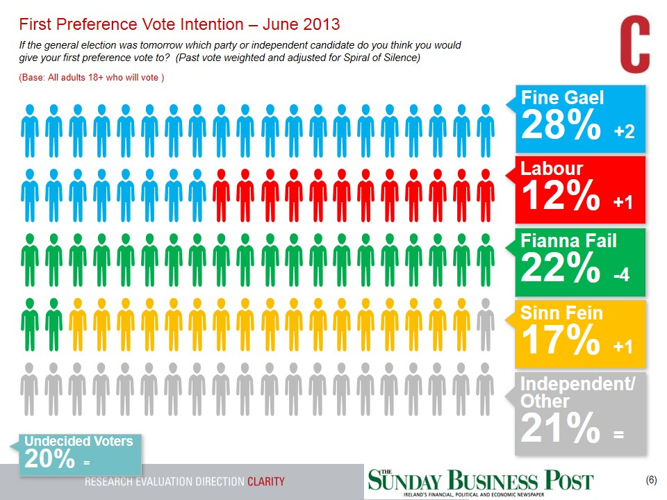 SBP-GE-Tracking-Poll-30th-June-2013