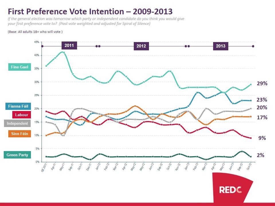 SBP-Oct-2013-Poll-Report