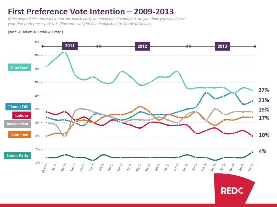 SBP-Sep-2013-Poll-Report-2