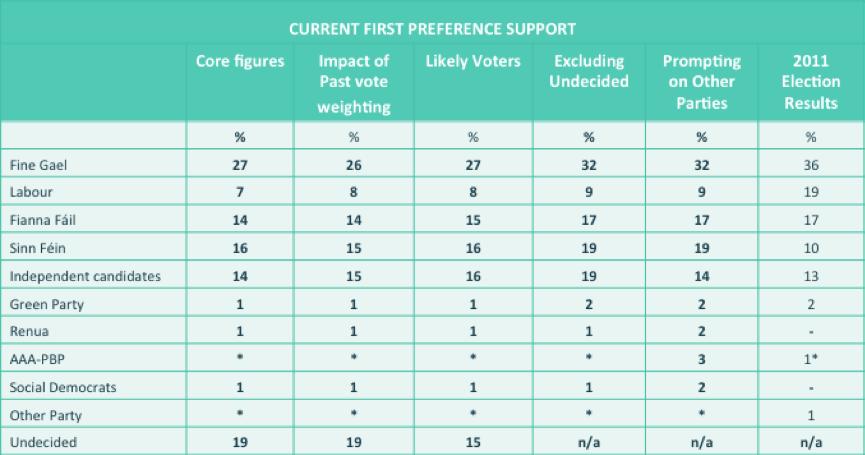 vote table
