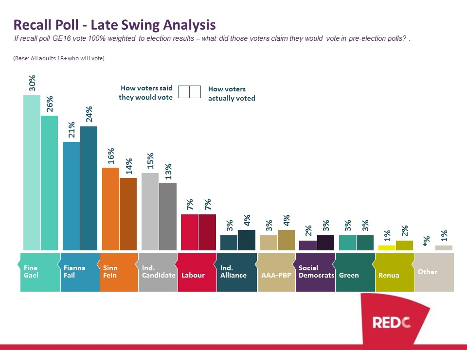 Recall Poll - Late Swing