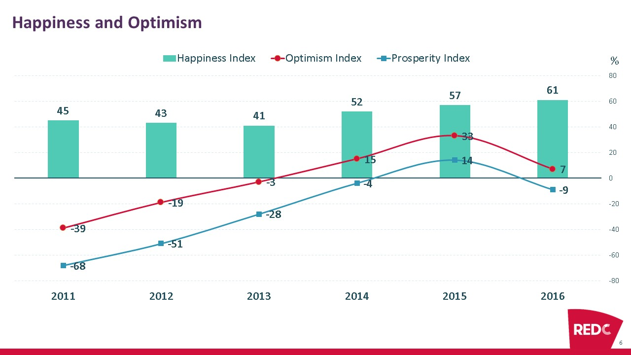 red-c-win-gallup-happiness-and-optimism-eoy-survey-2016-trend
